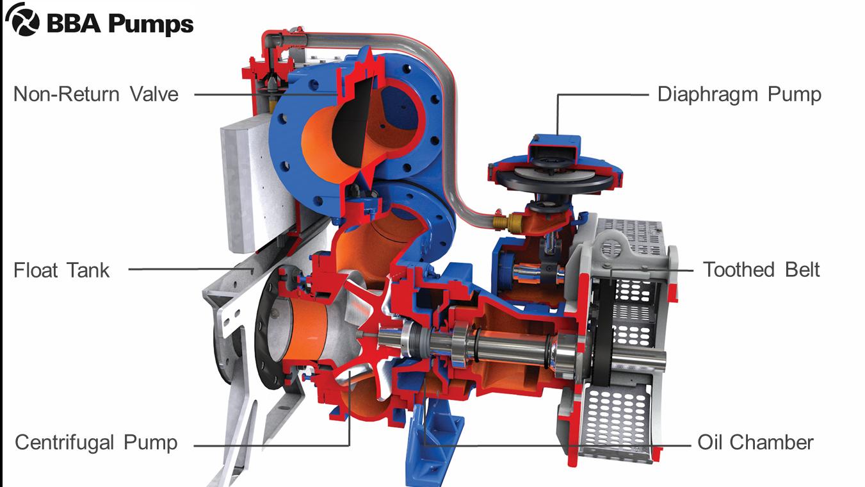 Dewatering pumps - Sewage pumps - High head pumps - BA